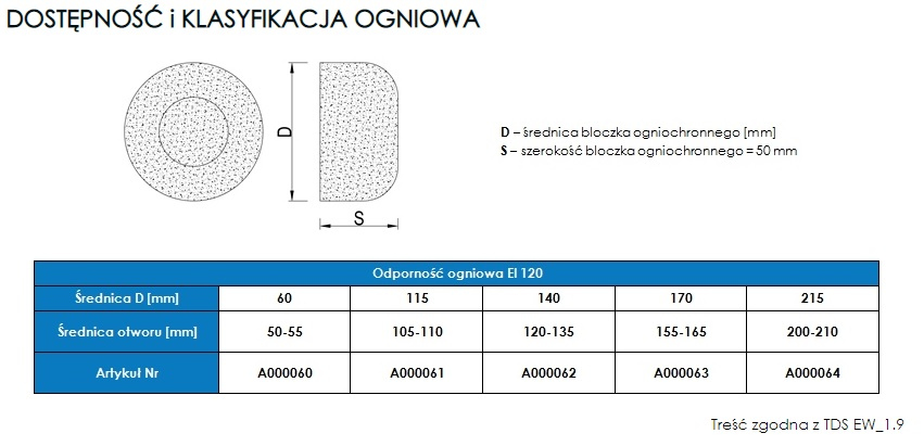 tabela informacyjna klasyfikacji ogniowej dla bloczków ppoż